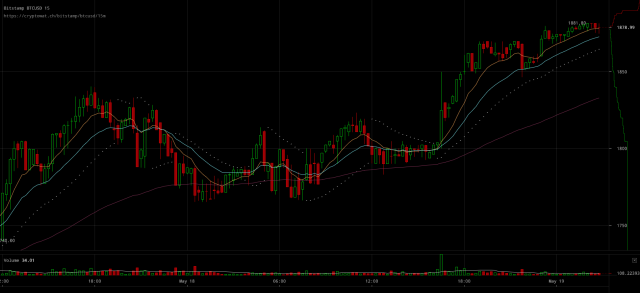 bitstamp-btcusd-May-19-2017-3-57-32-640x293.png