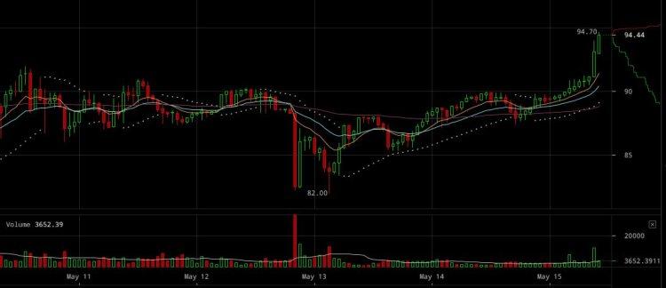 ethereum-price-jumps