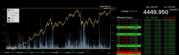bitcoin nouveau prix