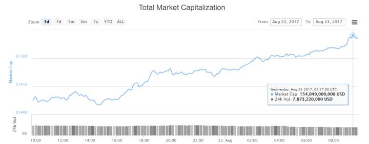 bitcoin prix 24 aou 1