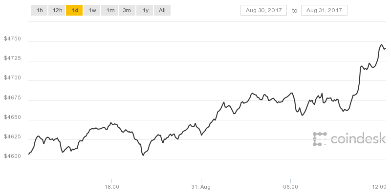 Coindesk prix du bitcoin