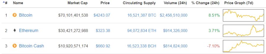 prix bitcoin 24 aout