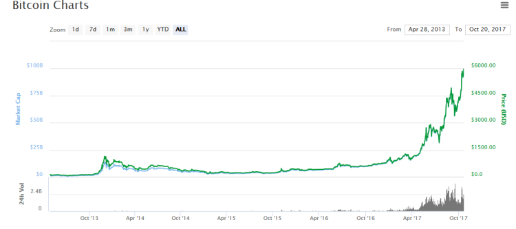 prix du bitcoin dépassant les 6000 $, meilleur investissement cryptomonnaie