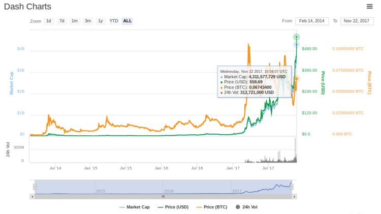 Analyse des prix de la cryptomonnaie Dash.png
