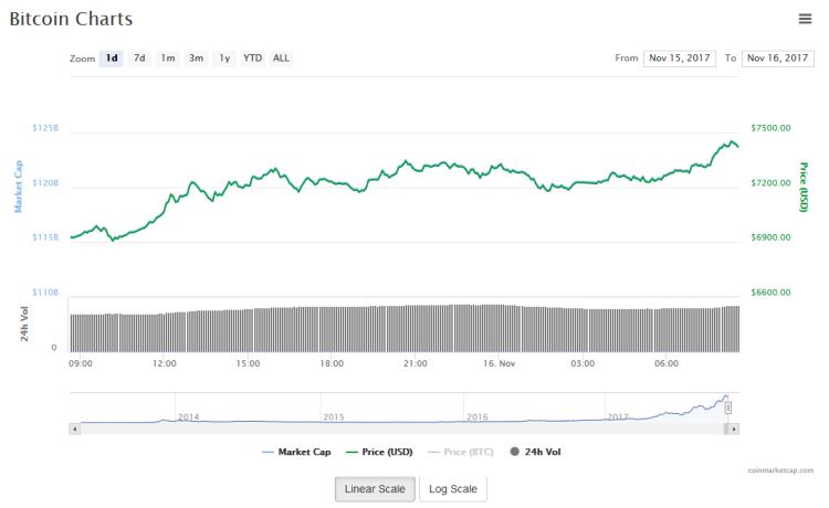 cours et prix du bitcoin sur les 24h