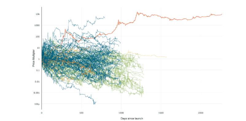 Images des prix du bitcoin et des altcoins