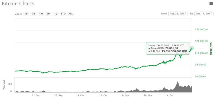Le bitcoin atteint la barre des 20 000 $