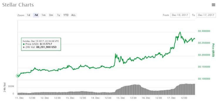 le prix de la cryptomonnaie stellar explose après des annonces