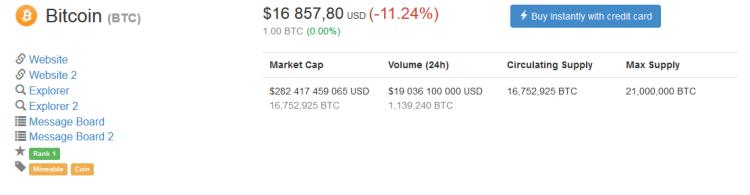 market cap du bitcoin après les divers annonces.png