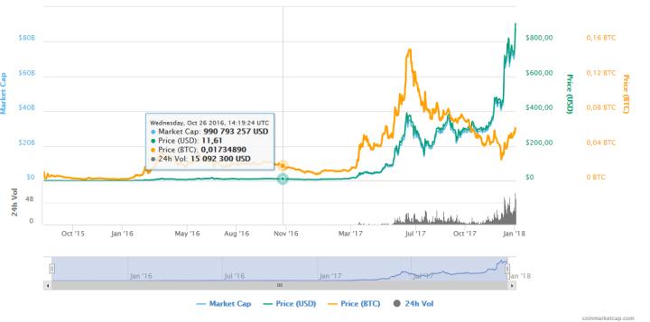 Capitalisation d'ethereum sur coinmarketcap.png