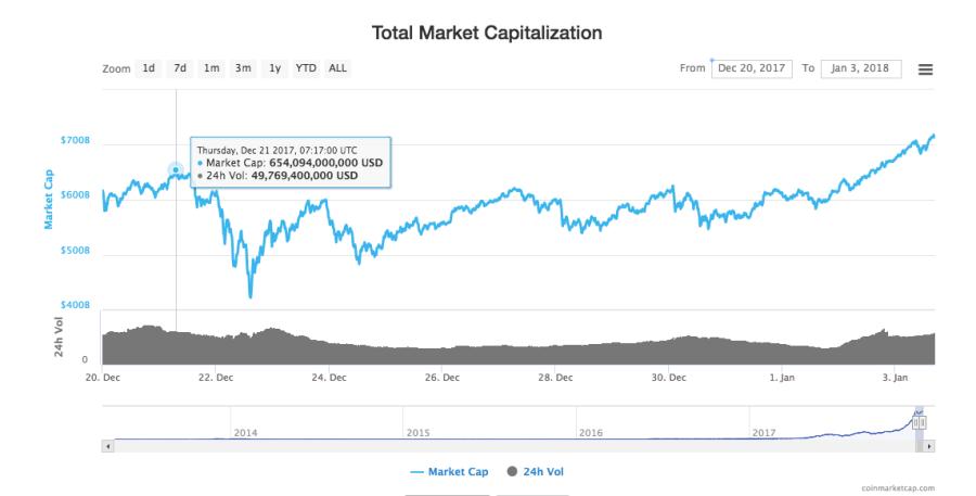 capitalisation totale du marché des cryptomonnaies.png
