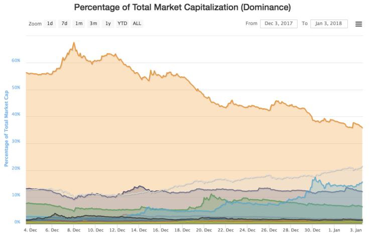 dominance du bitcoin sur les autres cryptomonnaies du marché.png