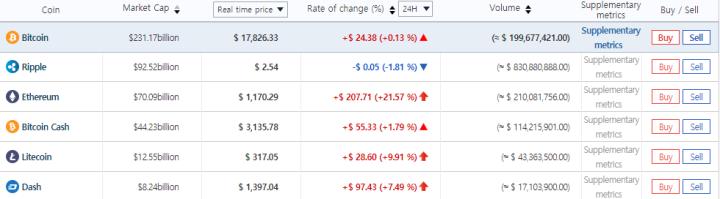 la cryptomonnaie ripple double son prix avec le marché sud coréen