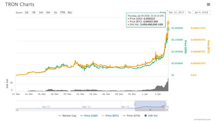 la cryptomonnaie tron augmente son prix et passe dans le top 10.png