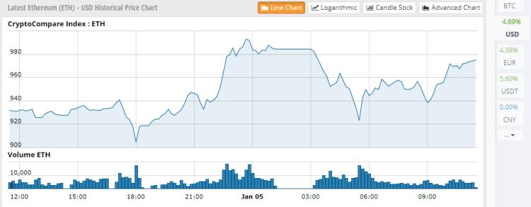 le prix de ethereum augmente de facon spectaculaire.png