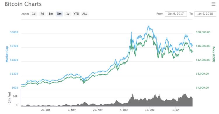 prix du bitcoin en janvier 2018 selon coinmarketcap.png