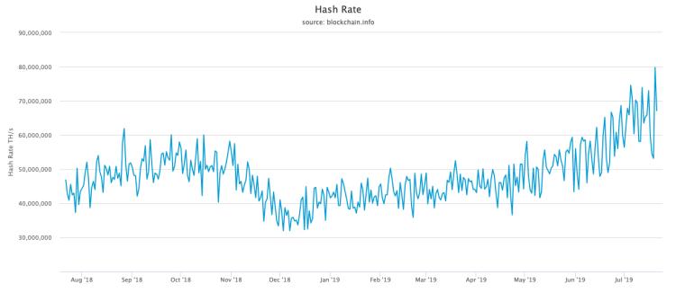 taux de hachage du bitcoin