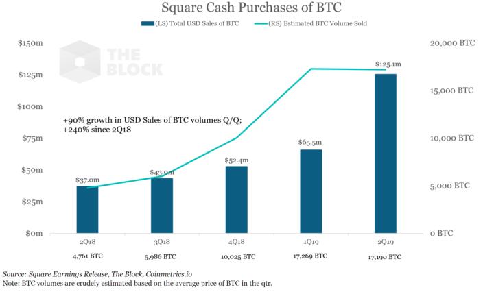 chiffre d'affaires ed Square en Bitcoin